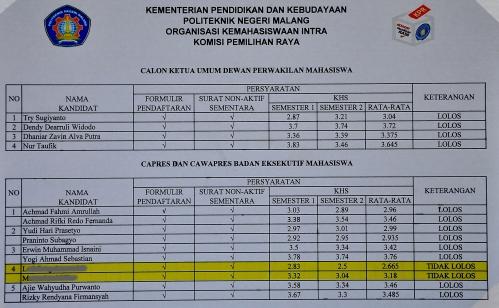 Hasil seleksi kandidat yang dilakukan oleh Panitia Pemira 2013